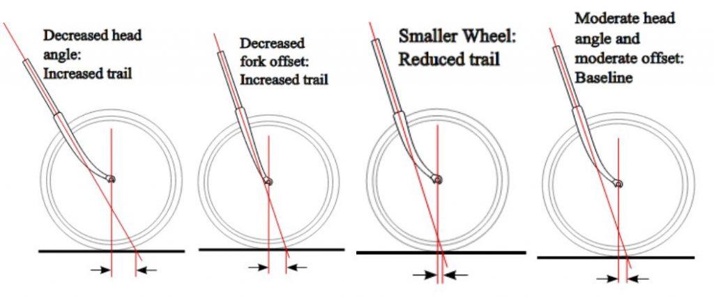 diferencia trail y offset