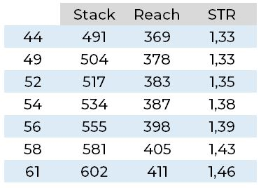 stack to reach ratio t3