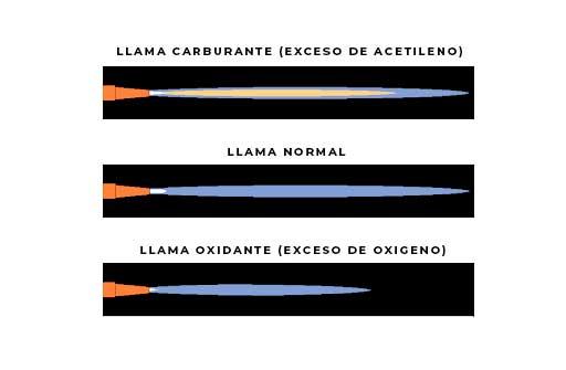 tipos de llamas oxiacetileno